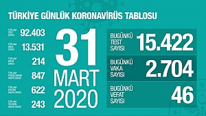 Türkiye'nin toplam can kaybı 214 oldu