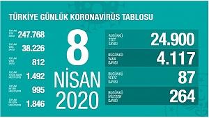 Kovid-19 salgınında Türkiye'nin rakamları yükselmeye devam ediyor