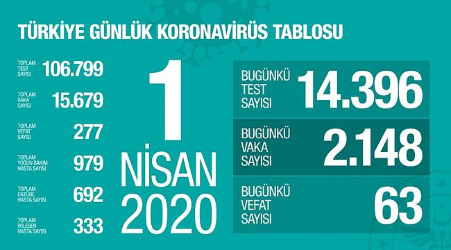 Türkiye'nin coronavirüs tablosu git gide ağırlaşıyor!