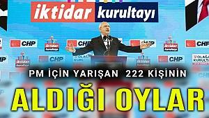 CHP Parti Meclisi'ne aday olan 222 ismin aldıkları oylar