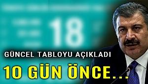 Türkiye'de koronavirüsten toplam vefat sayısı 6 bini aştı