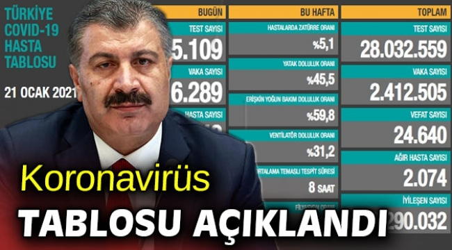 Türkiye'de koronavirüsten 153 kişi daha hayatını kaybetti!