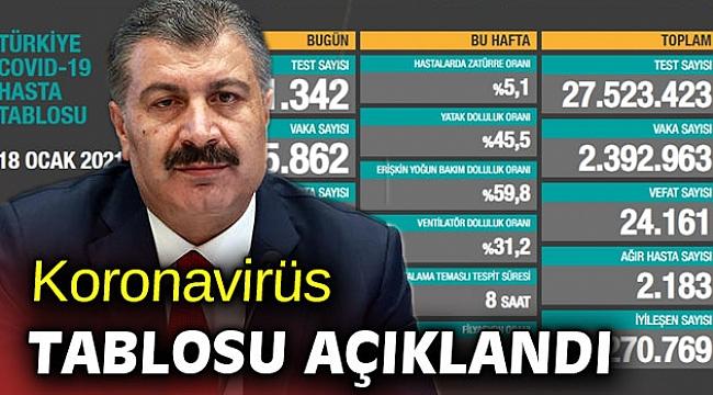 Türkiye'de koronavirüsten 164 kişi daha hayatını kaybetti!