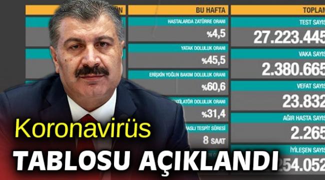 Türkiye'de koronavirüsten 168 kişi daha hayatını kaybetti!
