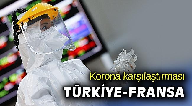 Türkiye ile Fransa günlük korona tablosu karşılaştırması