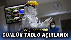 Covid-19 Hasta Tablosu açıklandı