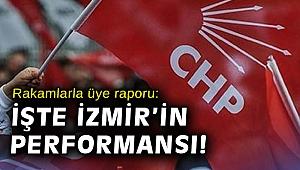 Rakamlarla üye raporu: İşte İzmir'in performansı!