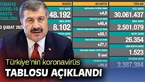 Türkiye'de koronavirüsten 117 kişi daha hayatını kaybetti!