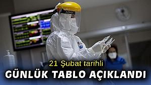 Türkiye'de son 24 saatte 6 bin 546 kişinin Kovid-19 testi pozitif çıktı