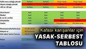 Vali Köşger'den İzmir açıklaması ve yasak-serbest çizelgesi